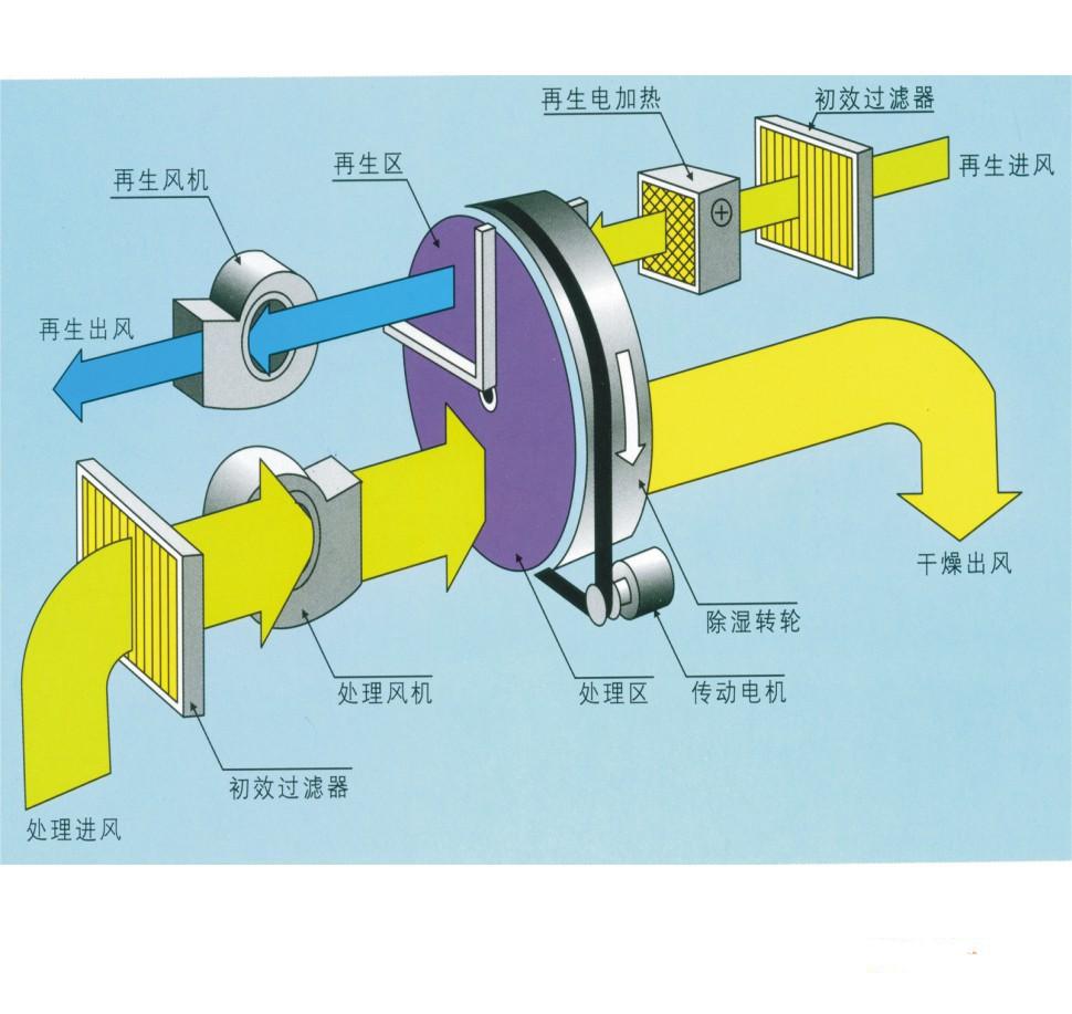 转轮除湿机基本结构与工作原理